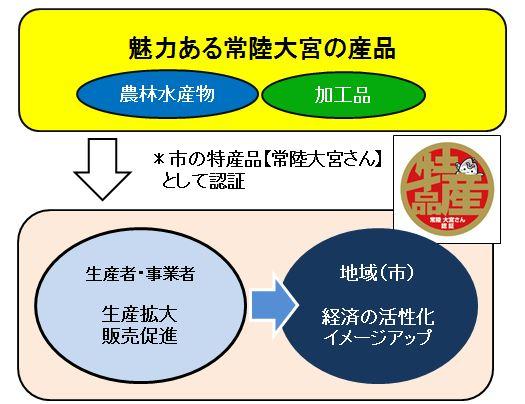 特産品認証制度イメージ図